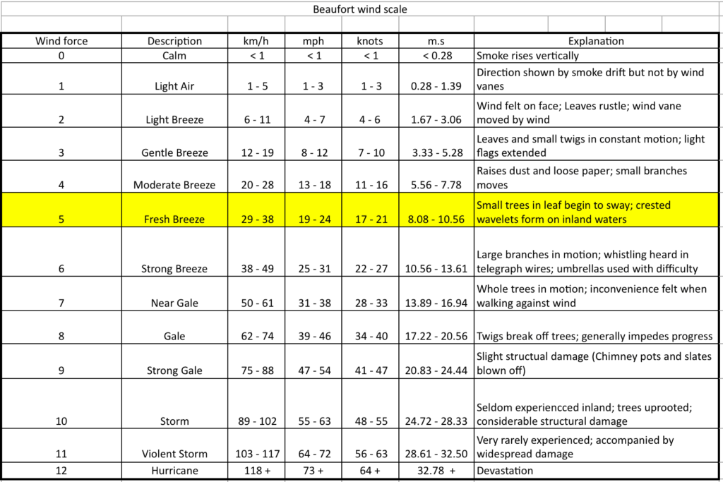 Table 1 The Beaufort wind force scale